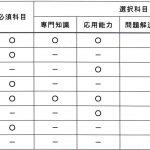 技術士第二次試験対策:技術士に求められる資質能力(コンピテンシー):その3