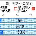文化庁の「平成29年度・国語に関する世論調査」の結果の概要について