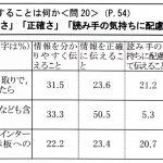 文化庁の「平成28年度・国語に関する世論調査」に関する疑問